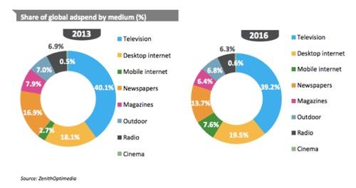 Global advertising spending