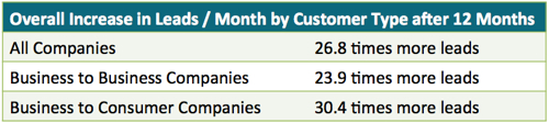 Inbound Marketing leads per month by customer type