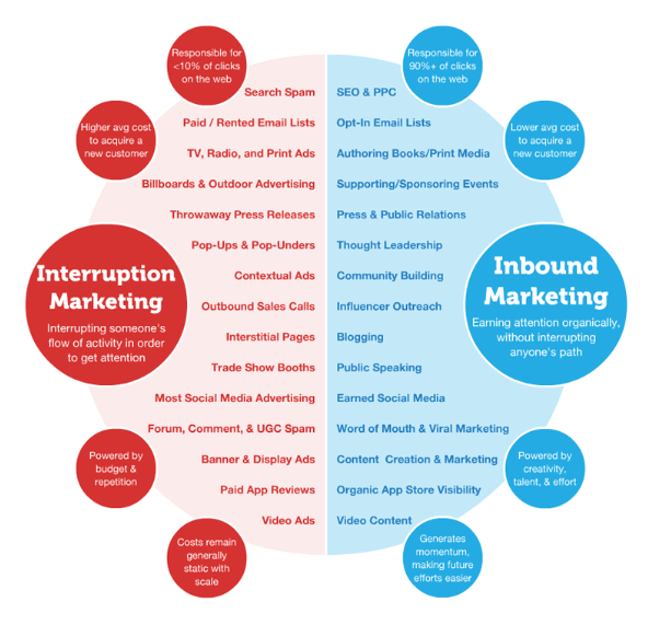 Great graphic contrasts old marketing methods versus Inbound Marketing