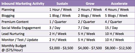 inbound marketing cost by activity level