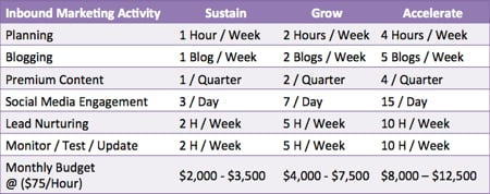 inbound marketing cost by activity level