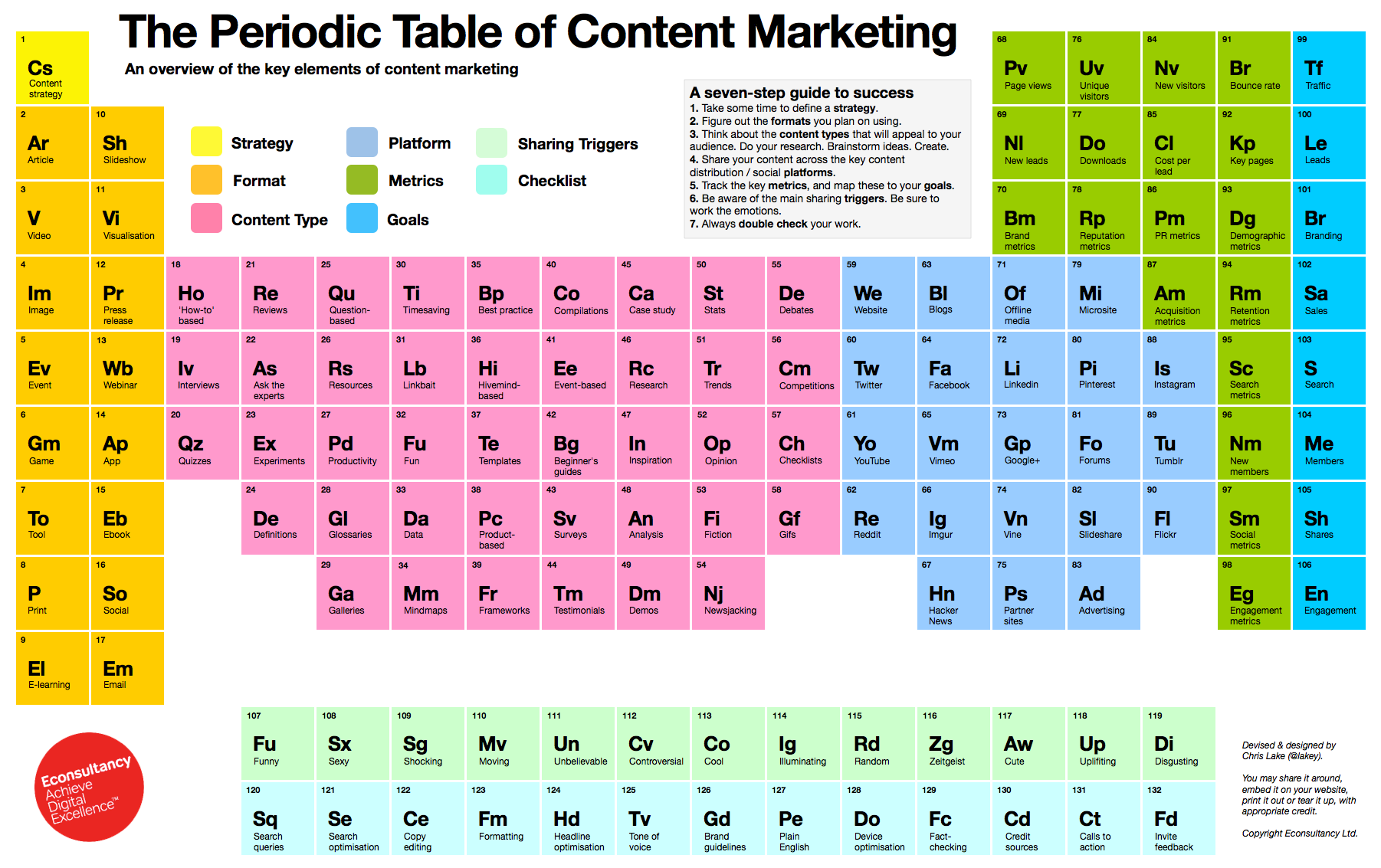 7 Elements For Successful Content Marketing