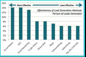 effectiveness of sales process