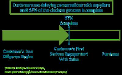 customers delay speaking to sales