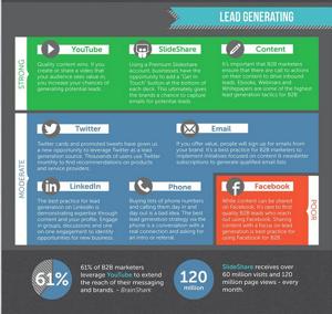 b2b inbound marketing infographic