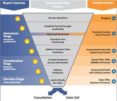 The automated sales marketing funnel through inbound marketing