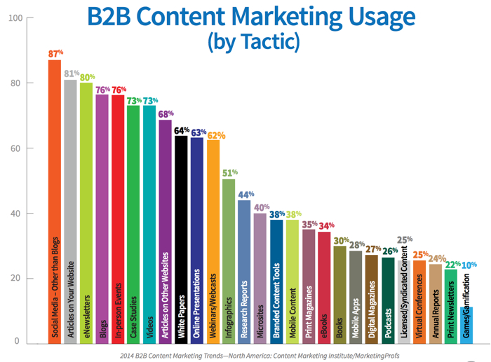 7 Steps To Implement a B2B Social Media Strategy