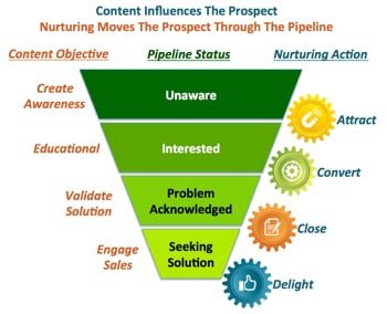 lead nurturing to move the prospects through the sales pipeline