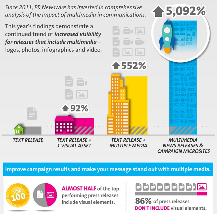 PRNewsWire Analysis of the impact of press release campaigns