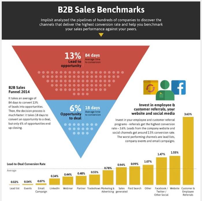 b2b-marketing-strategies-based-on-benchmarks