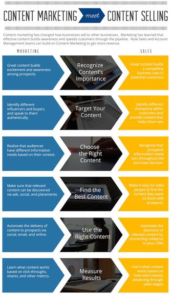 content marketing versus content marketing