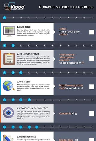 how to optimize a blog article for SEO Infographic