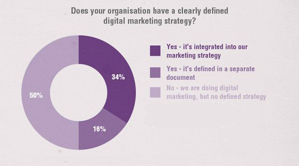 50 percent of marketers do not have a content strategy