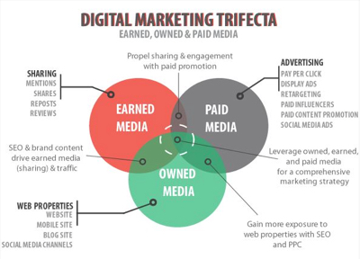 digital marketing sources