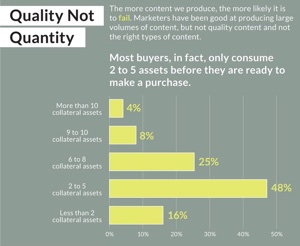 number of content used by b2b buyers that influence their purchase decision