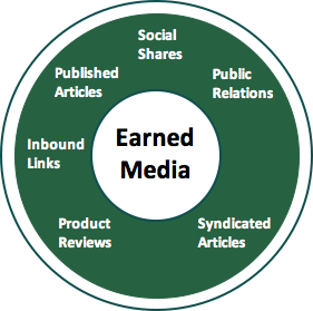 traffic is generated by earned media