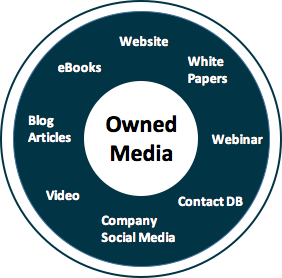 traffic is drawn to your owned media content