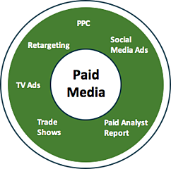 traffic generated by paid media
