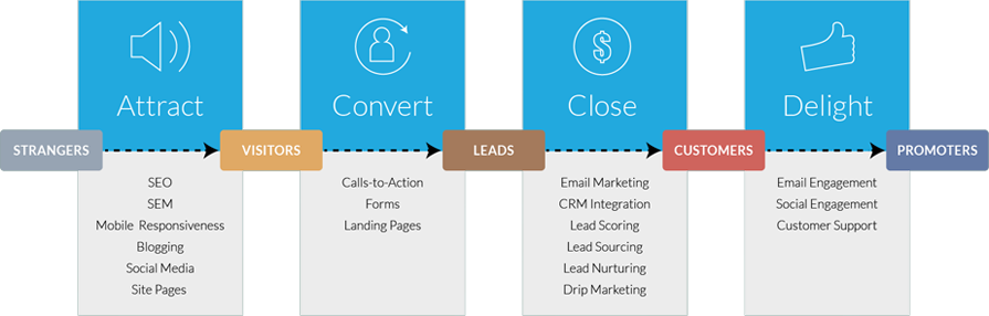 implement inbound marketing with tools that support each stage of the buyers journey for information