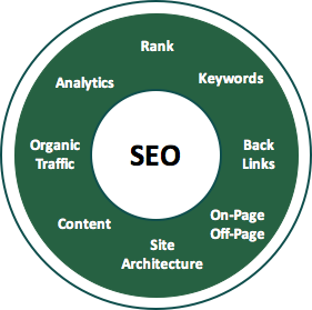 the characteristics of Search Engine Optimization