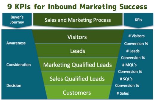 9-kpi-inbound-marketing-success