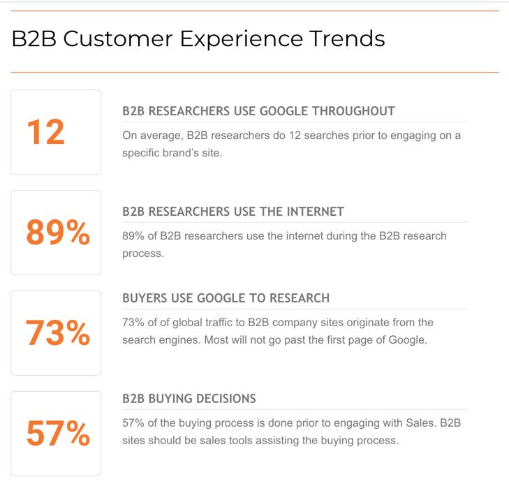 B2B-Customer-Experience-Trends