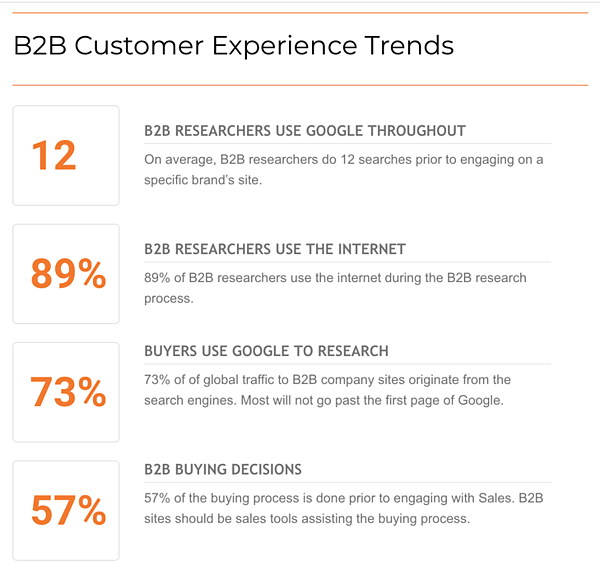 B2B-Customer-Experience-Trends