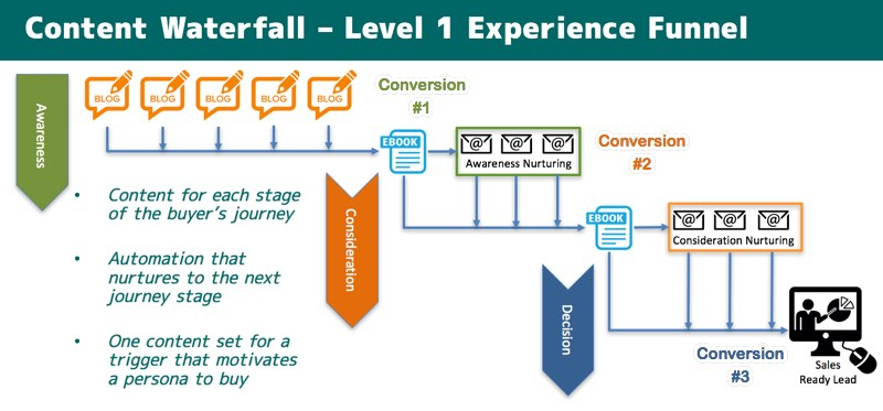 Conversion rate optimization experience funnel