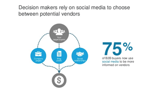Decision-makers-rely-on-social-media
