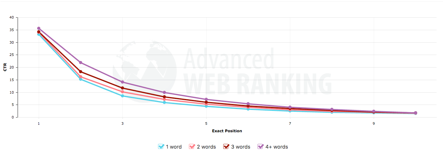 Google organic SEO clickthrough rate by position in SERPs