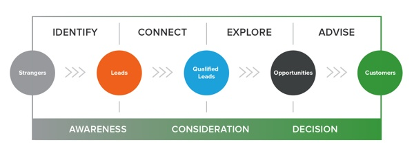 content aligned with the customer journey for information