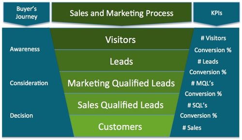 Smooth out your b2b Sales Funnel
