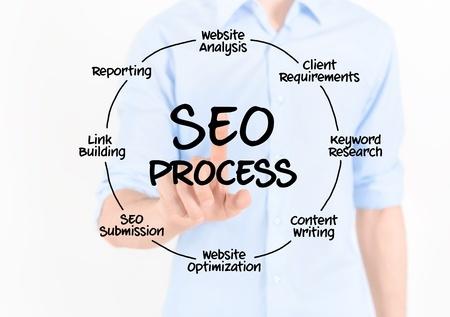 Optimize blog article seo