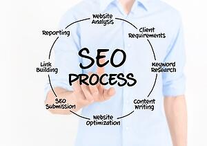 Optimize blog article seo