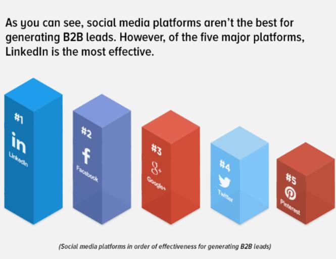 Social-media-effectiveness-for-generating-b2b-leads