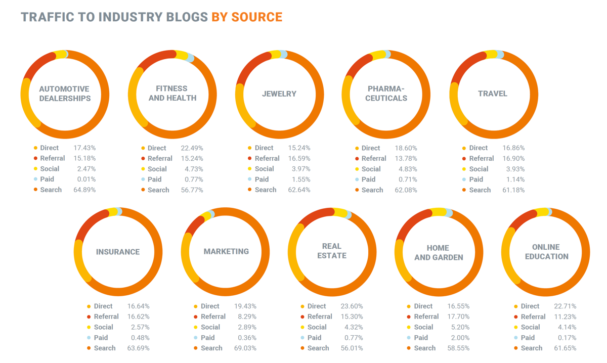 Traffic to industry blogs by source