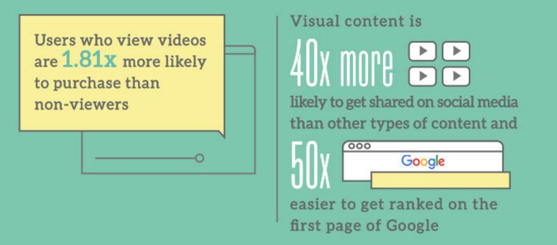benefits-video-marketing