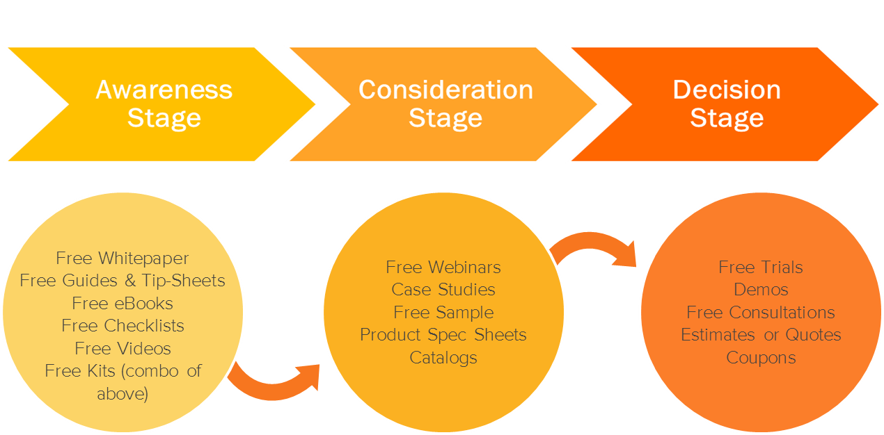 buyer's journey for information