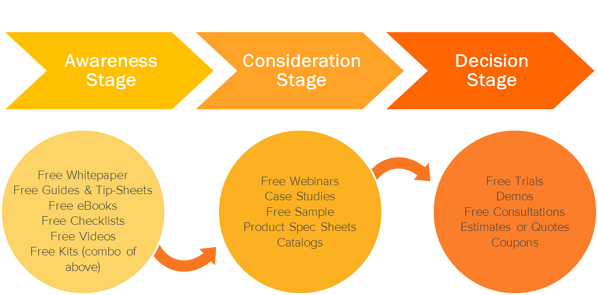 three stages to the top of the sales funnel