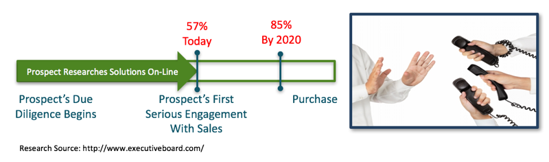 buyers journey in the b2b market