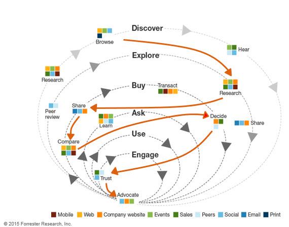 customer digital journey for information