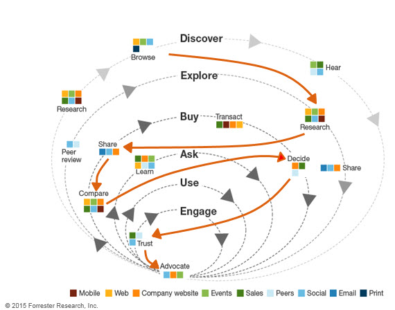 customer digital journey for information