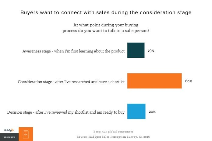 buyers-want-to-connect-with-sales-during-the-consideration-stage.jpg