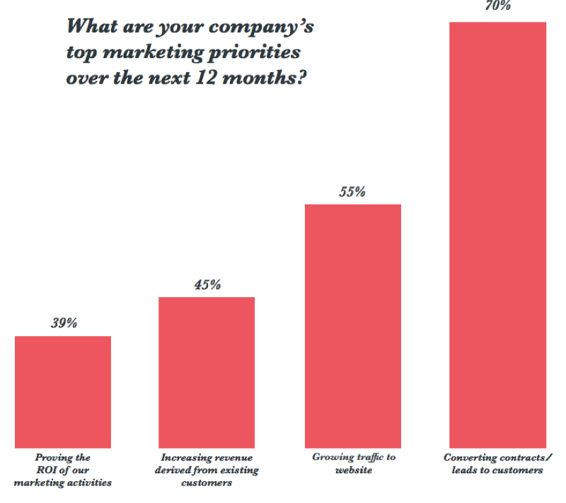 company-top-marketing-priorities