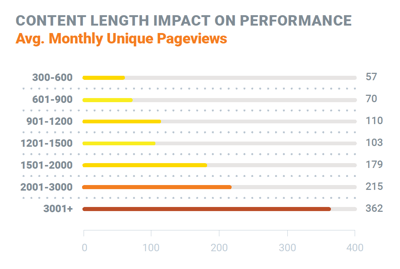 content-length-and-monthly-page-views