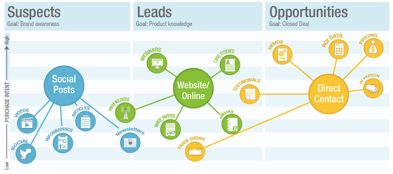 content marketing mix