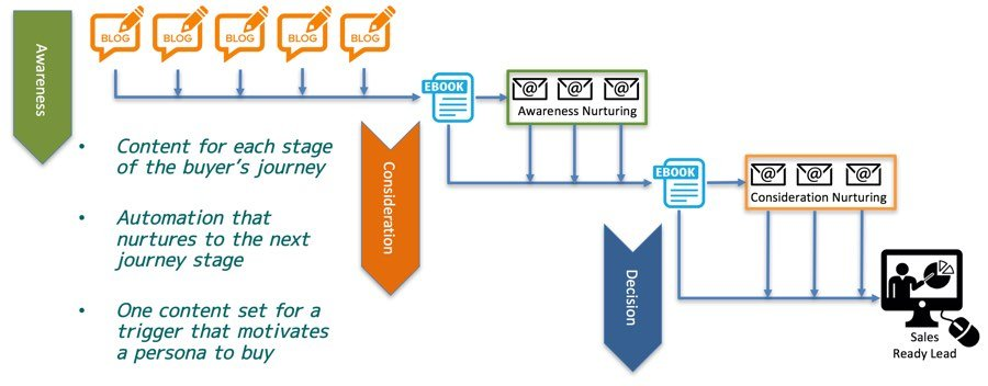 content marketing waterfall shows the link between content and nuturing