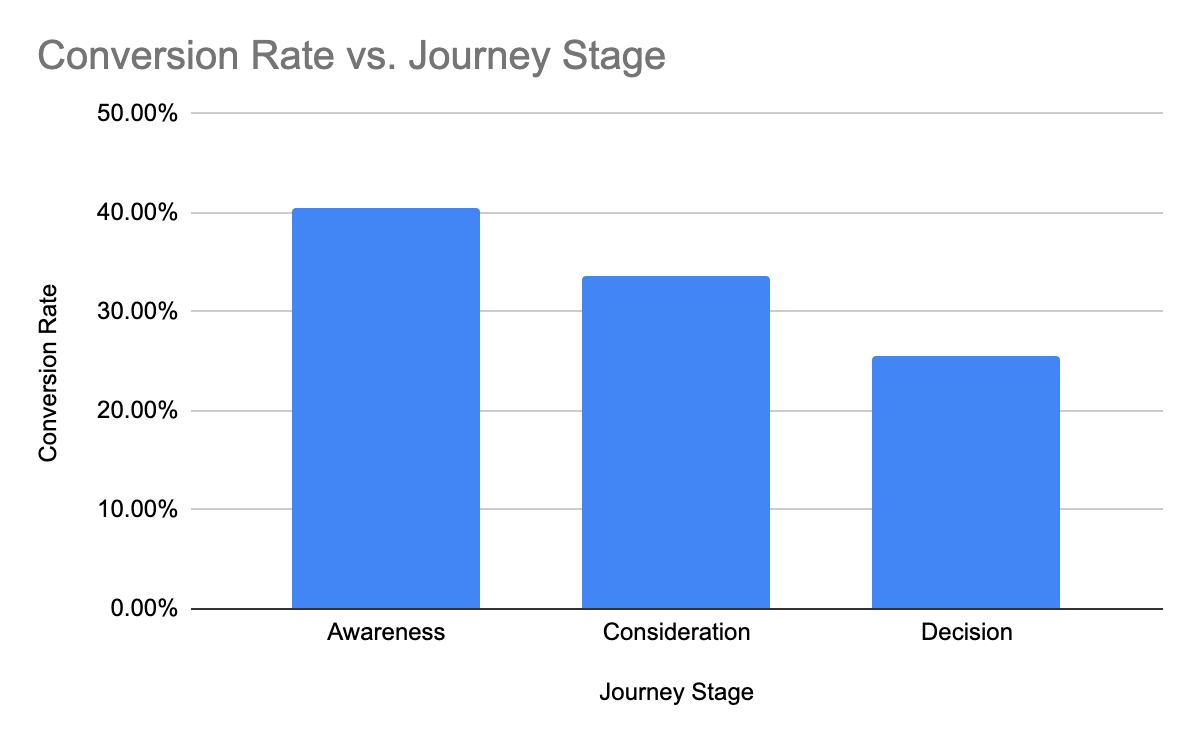conversion-rate-versus-buyers-journey-stage-2020