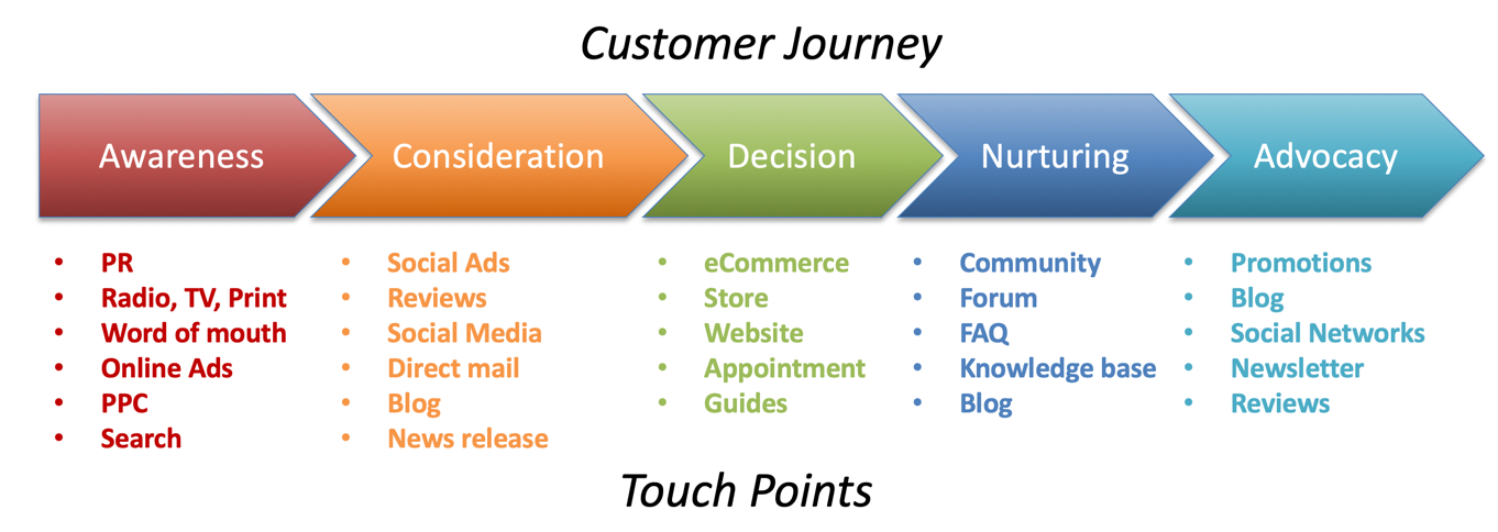 customer journey for end-to-end marketing