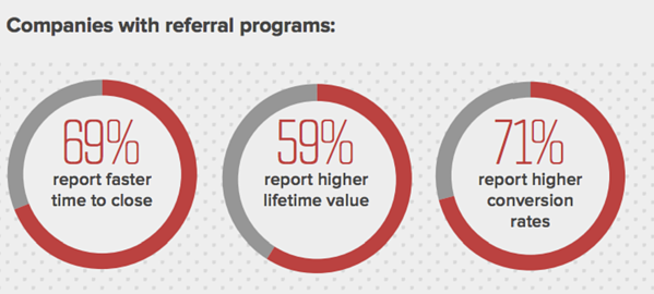 customer-referral-programs-increase-sales